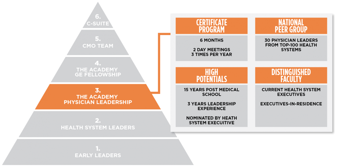The Academy Steps to Frontline Impact