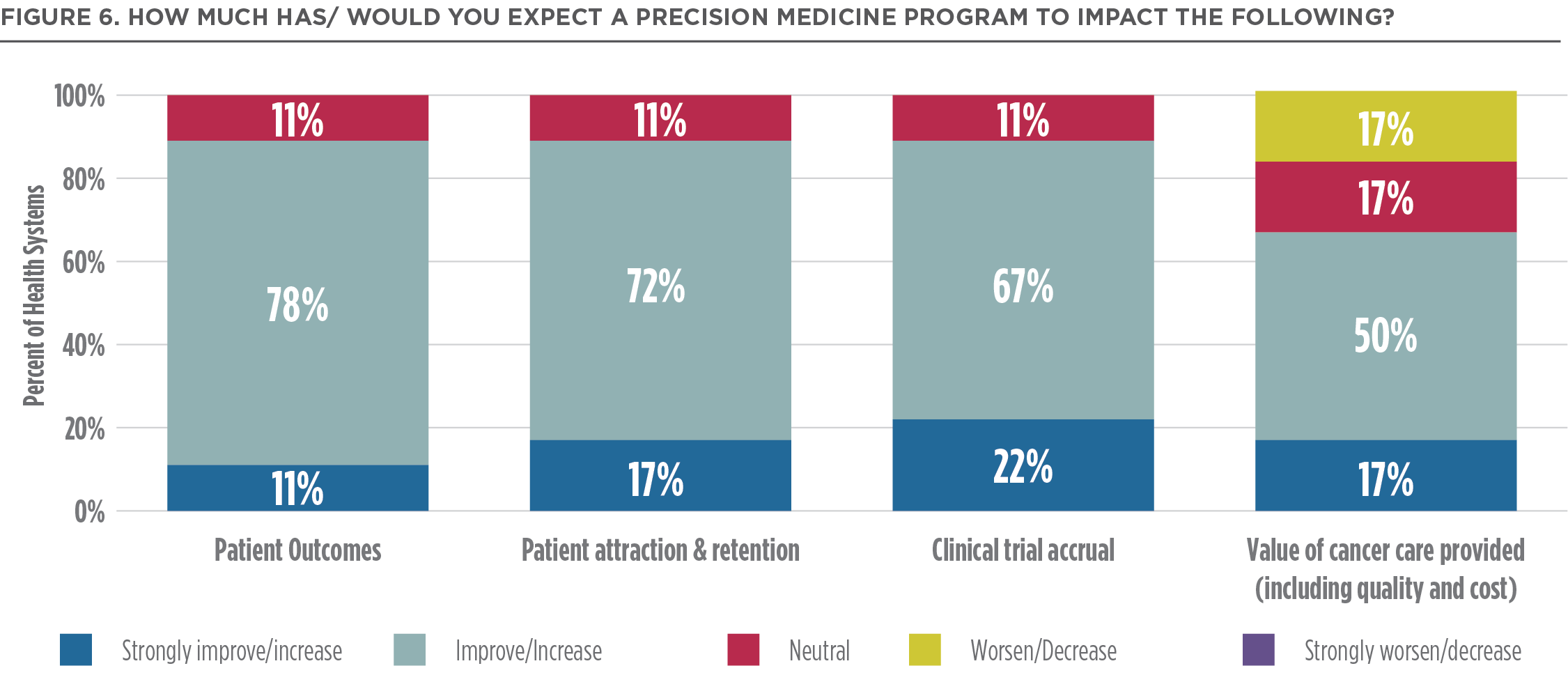 Precision Medicine at Leading Health Systems: Challenges