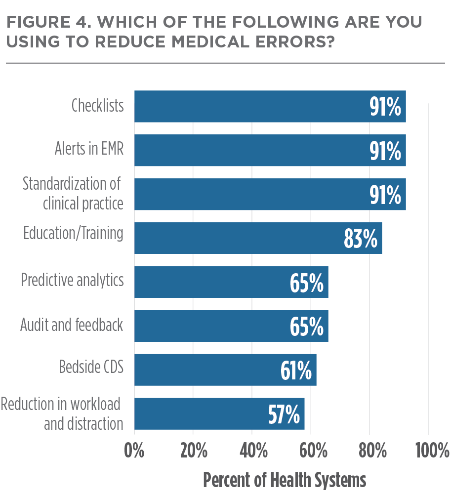 Reducing Medical Errors at Leading Health Systems | The Academy