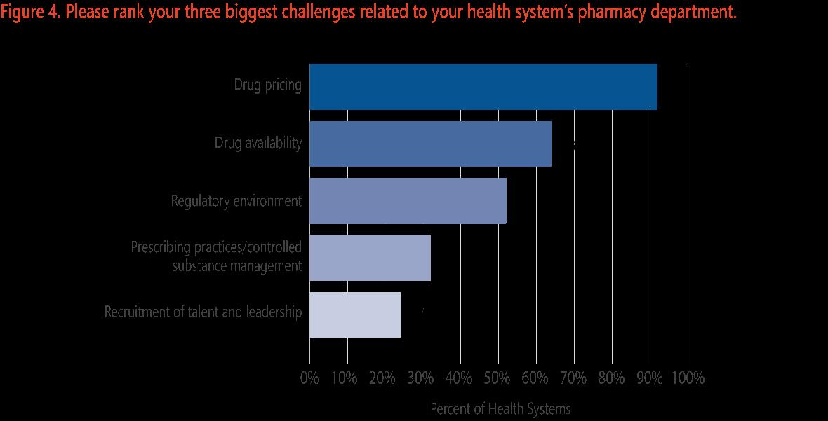 The Academy H2C Strategic Survey - Q3 2016: Pharmacy   The Academy