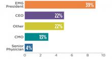 employed_medical_groups_quick_hitting_survey